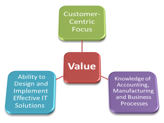 Our Solutions add Considerable Value